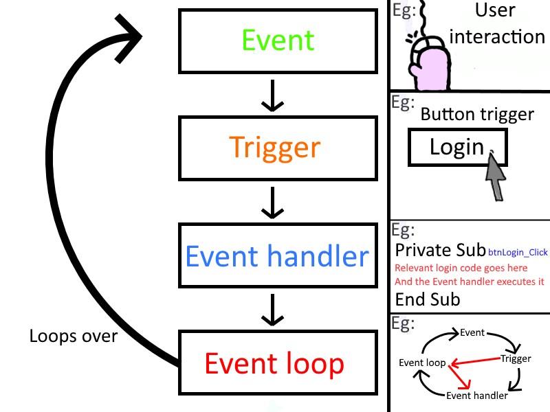 Event driven