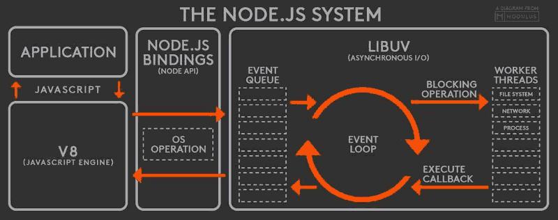 Node JS Interview Questions